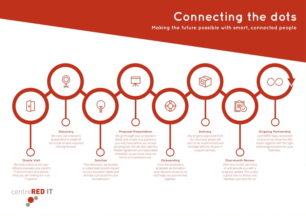 At centreRED, we connect the dots between managed services solutions to delivery and management.